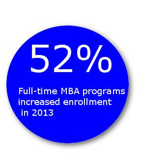 MBA program enrollment increased last year
