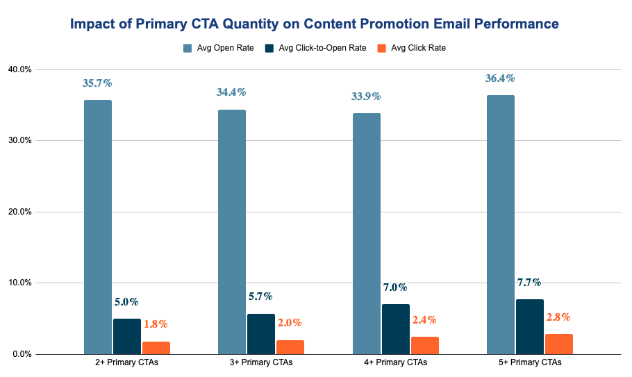 CTA Impact on Email