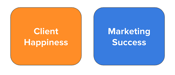 Client Happiness and Marketing Success
