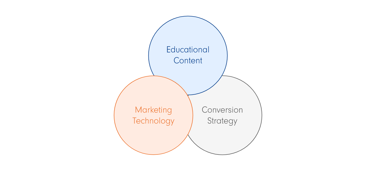 Inbound Enrollment Marketing: The New Strategy in Student Recruitment